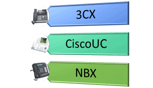 VOIP Phone Systems - St. Louis IT