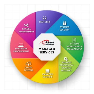 Information Technology & Managed Services Provider